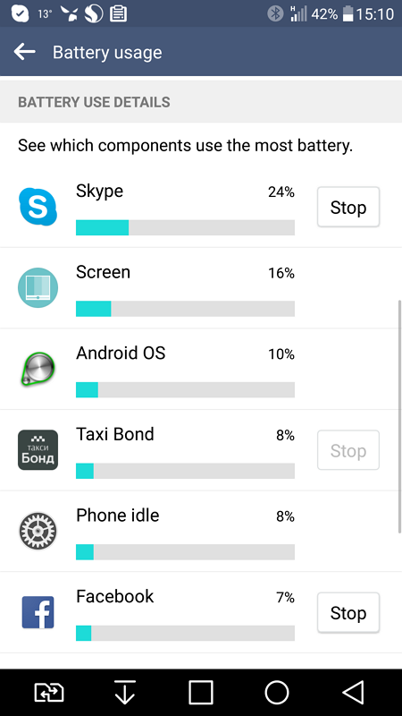 Battery Usage of Skype for Android